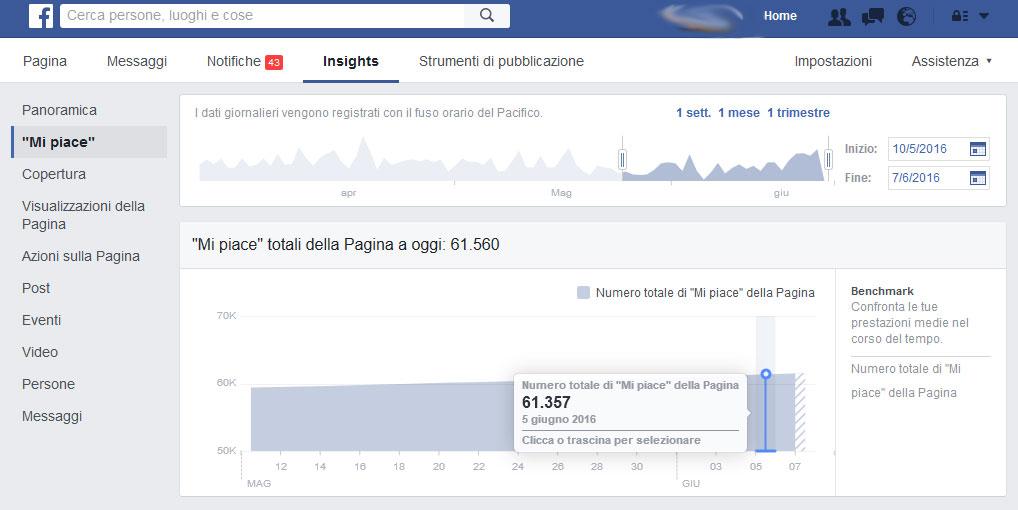 facebook_stats_7giugno